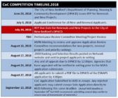 Competition Timeline.2018